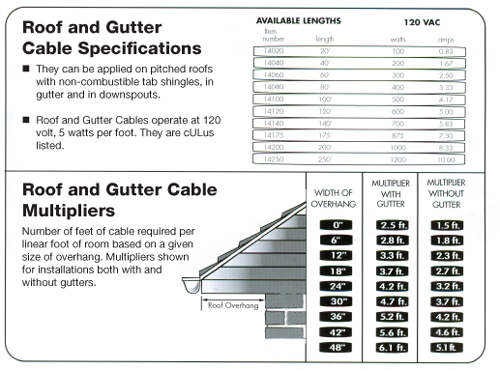 Roof Amp Gutter Cables Black Wrap On