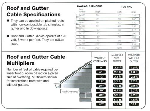 R&G-multiplier-chart